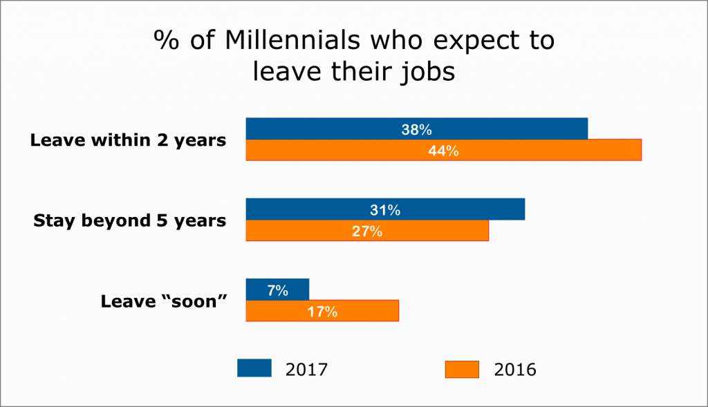 Millennials who expect to leave their jobs