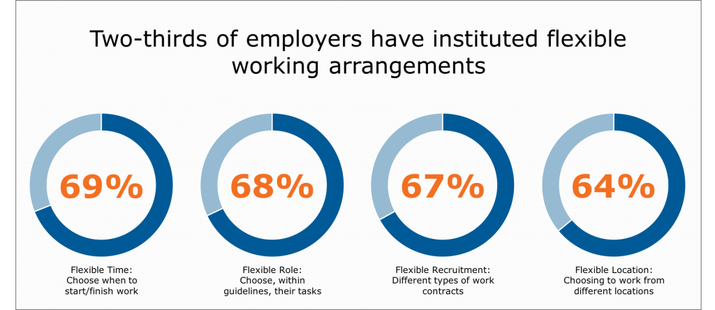 2/3 of employers have instituted flexible working arrangements