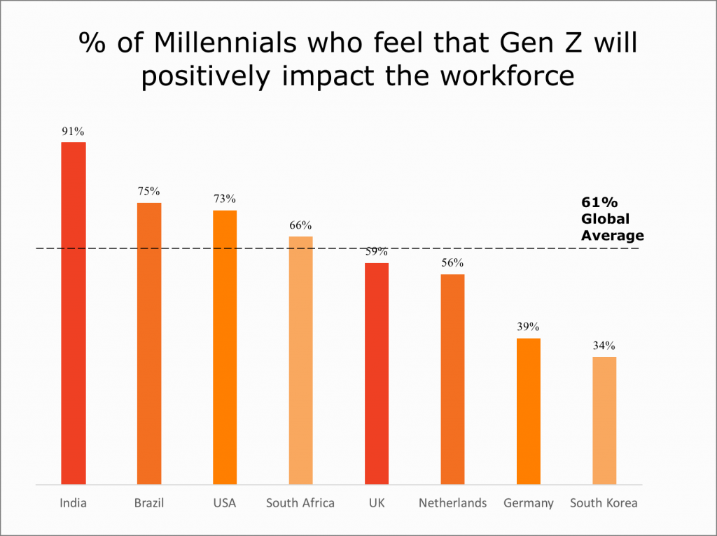Millennials who feel that Gen Z will positivily impact the workforce