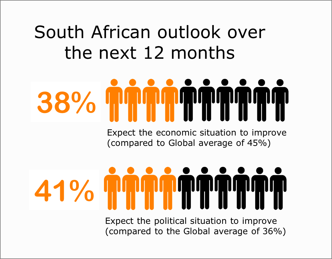 SA outlook over the next 12 monthts
